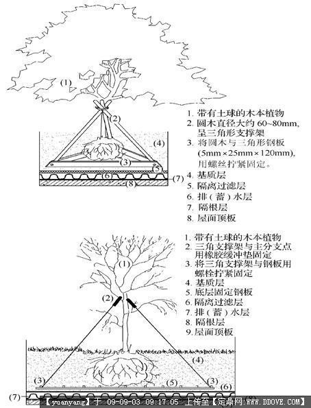 本标准适用于北京地区建筑物,构筑物平顶的屋顶绿化设计,施工和养护