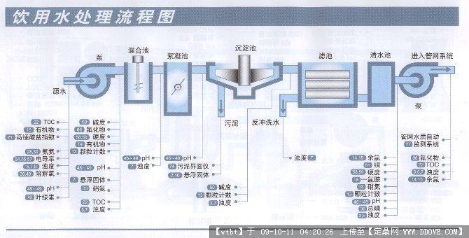 定鼎网 定鼎环保 生活污水处理 工艺流程图/平面布置图 饮用水处理