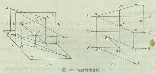 欲自a 0,b 0,c 0求其透视a 0,b 0,c 0可按图8一17(b)中箭头所示步骤进