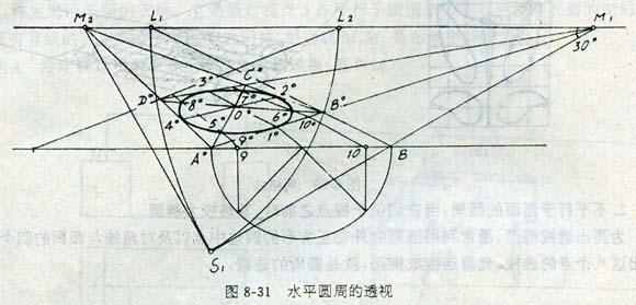 设画面通过圆外切正方形的角点a并与ab边倾斜30°,画圆周的透视.