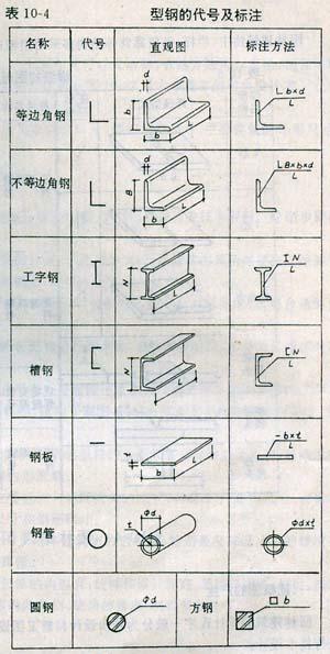 机械图纸标注符号