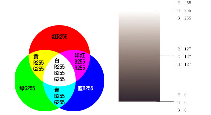 基础:rgb和cmyk色彩模式  rgb是从颜色发光的原理来设计定的,通俗点说