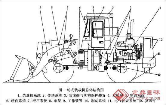 装载机的结构原理-传动系统