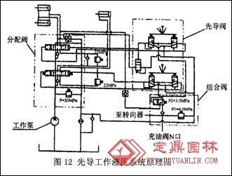 装载机的结构原理-工作液压系统图片