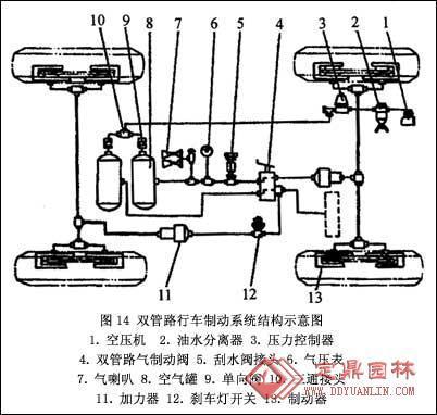 装载机的结构原理-制动系统